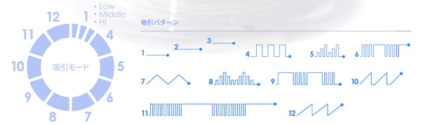 マイメアリーの吸引パターンは12種類