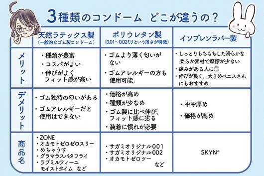 3種類のコンドーム比較表